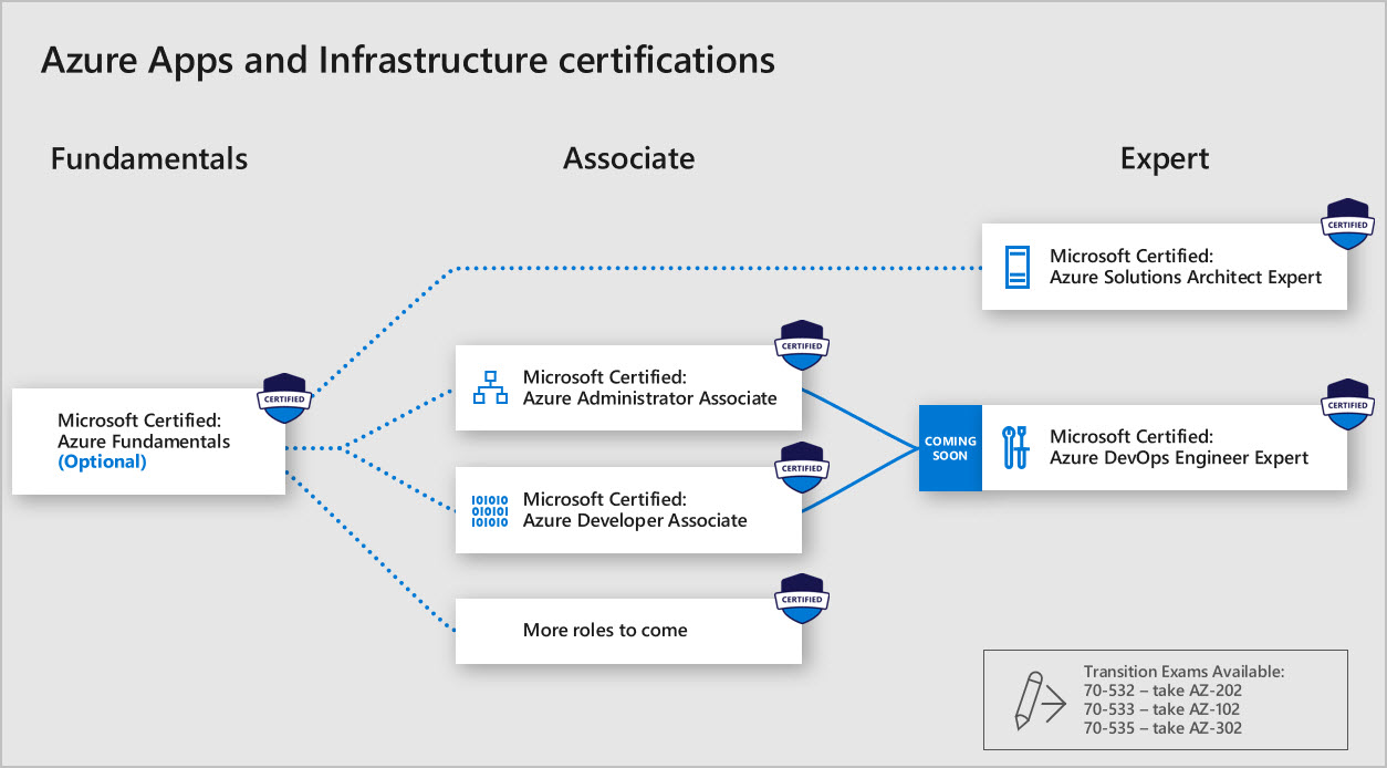 Azure Apps and Infrastructure certification overview