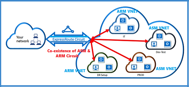 ExpressRoute Circuit co-existence ASM and ARM