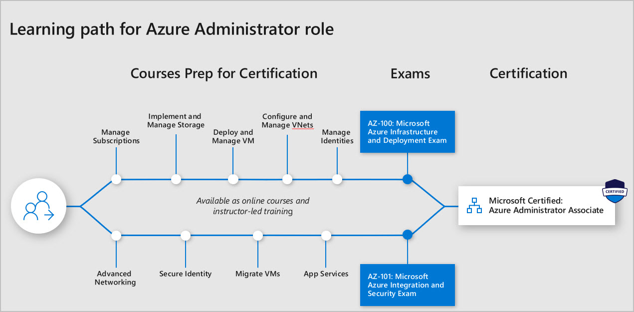 Learn path for Azure Administrator overview