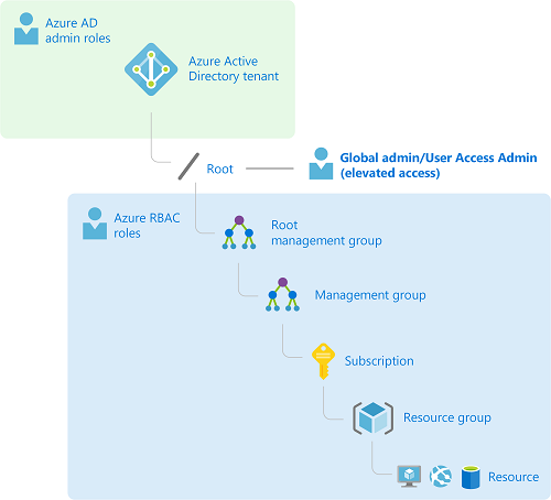 """Switch 'Elevated access with Management Groups & Azure Subscriptions' to """"Yes"""""""