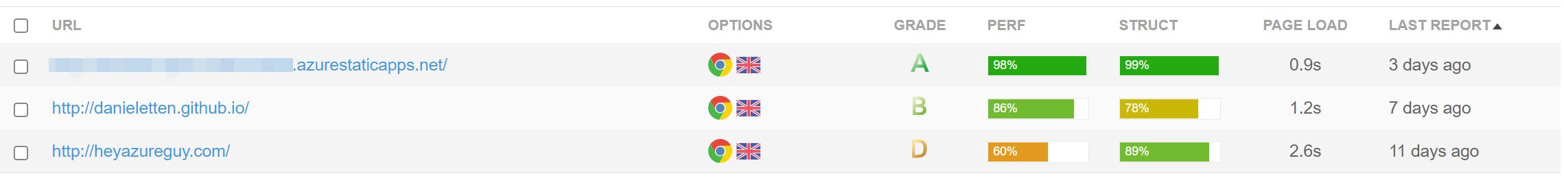 GTMetrics website compare